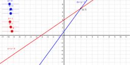 Sistemas de dos ecuaciones lineales con dos incógnitas