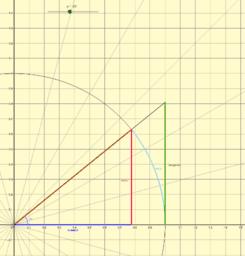 Circunferencia trigonométrica en grados sexagesimales