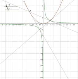 Propriété des tangentes au point d'intersection d'une parabole et d'une hyperbole (Ex 16 p 82 : Nathan Transmath 2011)