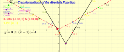 transformation of modulus function