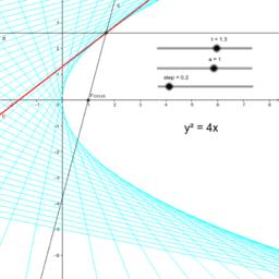 Parabola focus property