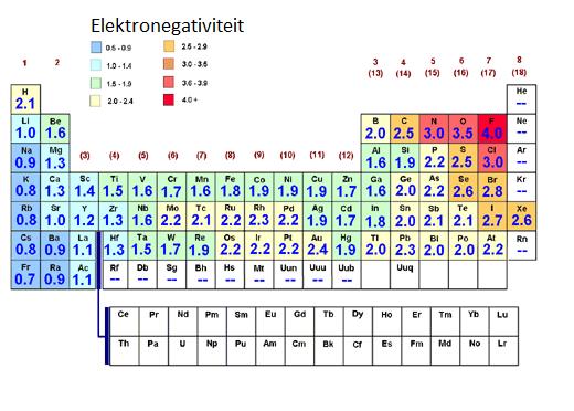 Elektronegativiteit