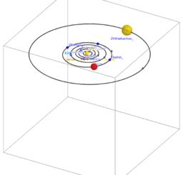 Vereinfachte Planetenbewegung nach den Keplerschen Gesetzen