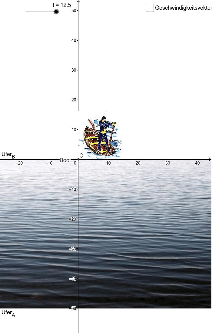 """Aus der Sicht des Bezugssystems """"Boot"""": Drücke die Eingabetaste um die Aktivität zu starten"""