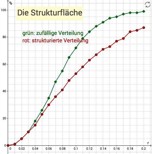 Möglicher Graph für die Strukturfläche aus den Applets
