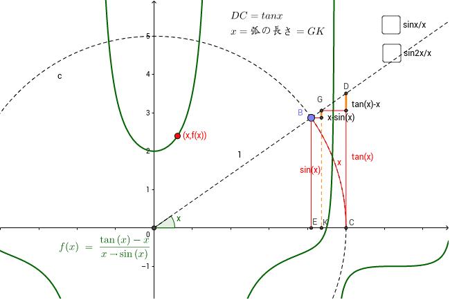 その比は、(tanx-x)/(sinx-x)で、これをf(x)とする。このグラフはx=0の時
