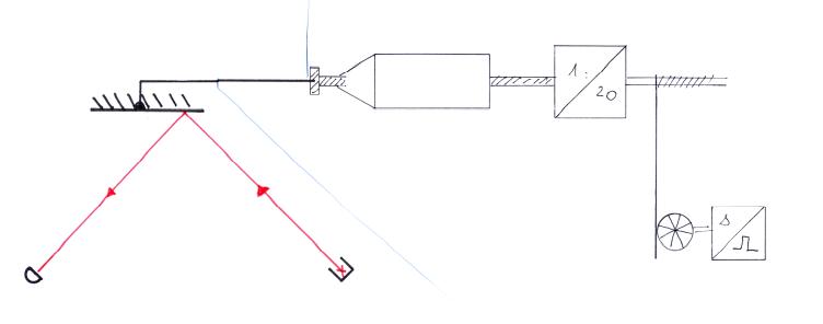 Abb. 5: Mit einem Feintrieb (rechts im Bild, Leybold-didactic 473 48) wird der Spiegel (links im Bild) in Schritten von einigen zehn Nanometer seitlich nach links aus dem Strahl hinausgeschoben. Die Position wird mit einem Bewegungsmesswandler an der zum Vortrieb verwendeten Mikrometerschraube gemessen und mit dem CASSY-Interface registriert.