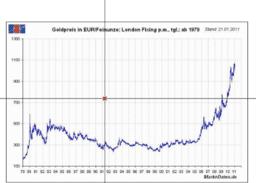 Empirische Funktion - Goldpreis