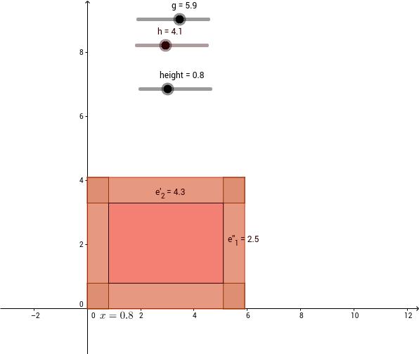 Classic Box of Maximum Volume Visualization