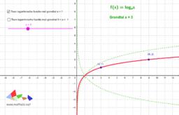Grafieken van logaritmische functies