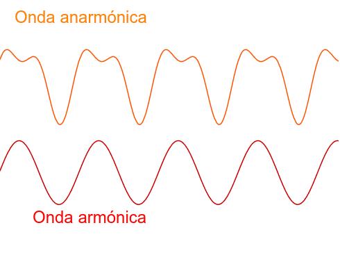 Diferencias entre una onda armónica y una anarmónica Presiona Intro para comenzar la actividad
