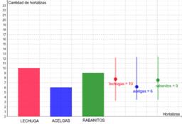 Gráfico de barras-Estadística