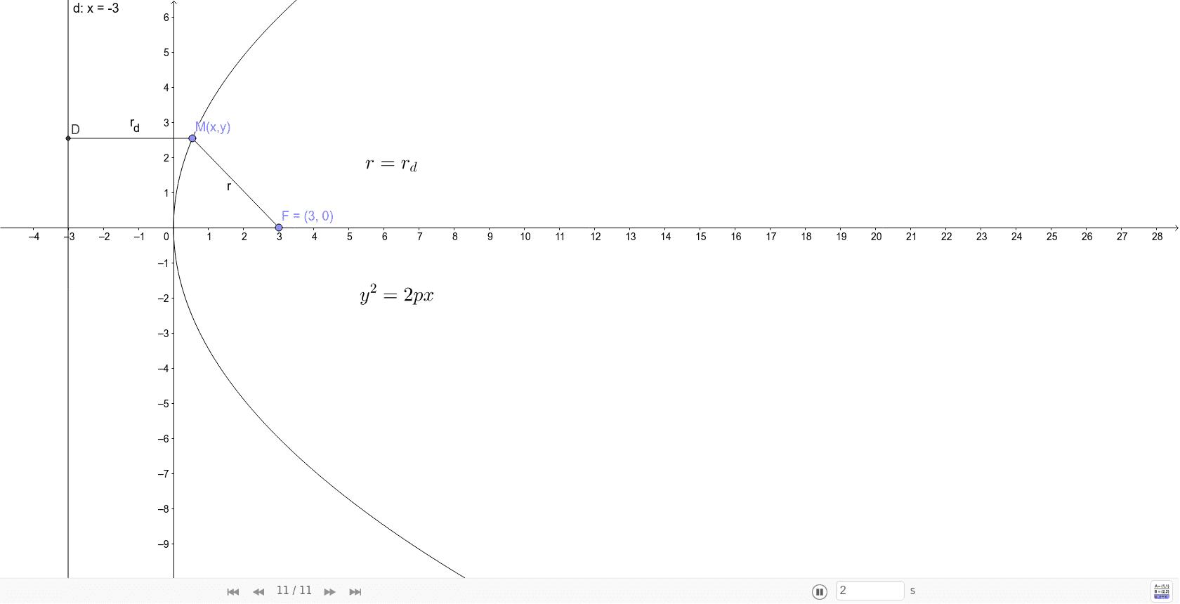 Извођење једначине параболе
