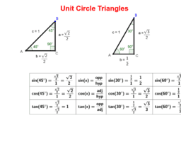 Unit Circle Triangles