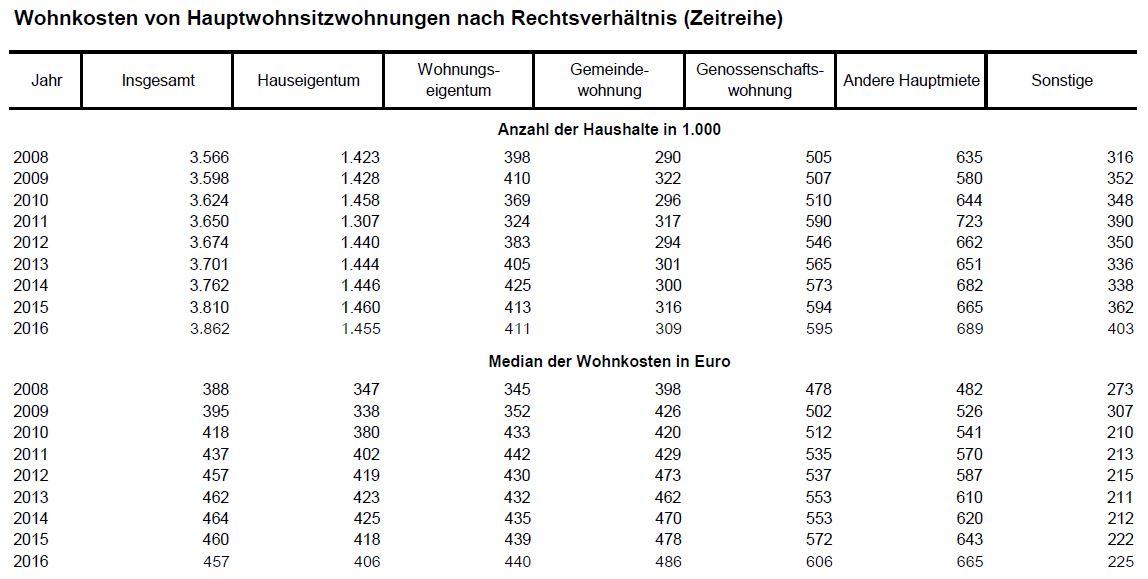 Quelle: http://www.statistik-austria.at/web_de/statistiken/menschen_und_gesellschaft/wohnen/wohnkosten/index.html (Stand: Juli 2017)