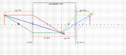 Lens Combinations- 2 Converging Lenses