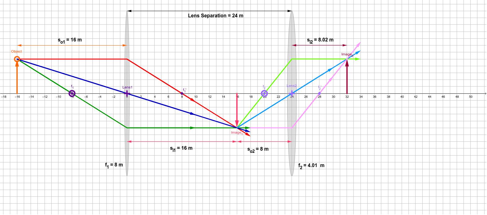 Lens Combinations- 2 Converging Lenses – GeoGebra