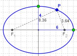 de ellips