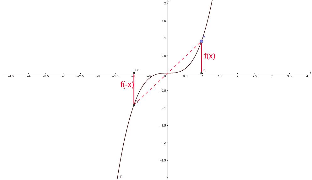 Eine Funktion heißt ungerade, wenn f(x)=-f(-x). Sie ist dann punktsymmetrisch zum Ursprung. Ziehe am Punkt A um die Definition zu überprüfen!