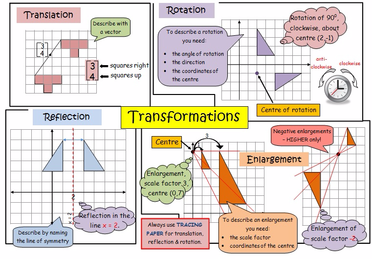 Study Images of Transformations (You will practice these next!)