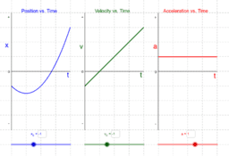Uniform Acceleration in One Dimension: Motion Graphs