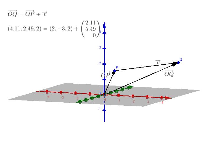Desplazamiento del punto P a Q según un vector v