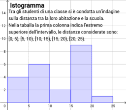 Libro stat istogramma