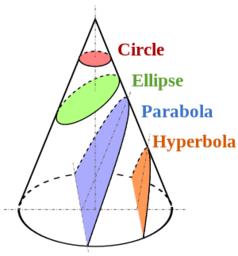 Constructing Conic Sections