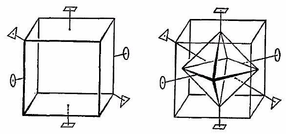 De rotatiesymmetrieën van een octaëder zijn dezelfde als die van een kubus, want de octaëder is zijn duale veelvlak.<br> Een octaëder heeft een rotatiesymmetrie<br> - van 90° rond een as door twee overstaande hoekpunten<br> - van 120° rond een as door overstaande middelpunten van zijvlakken<br> - van 180° rond een as door middelpunten van overstaande ribben.