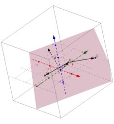 Lab3.2-Ecuación del Plano