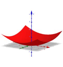 Funktionstabelle für Funktionen mit zwei Variablen