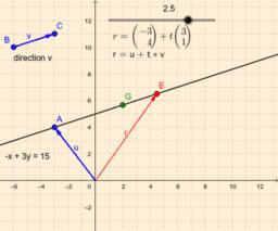 Vector Equation of line vs Slope-Intercept Equation of line
