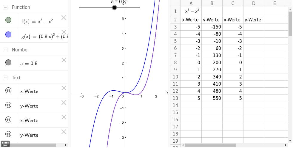 Verschieben eines Graphen in x-Richtung Drücke die Eingabetaste um die Aktivität zu starten
