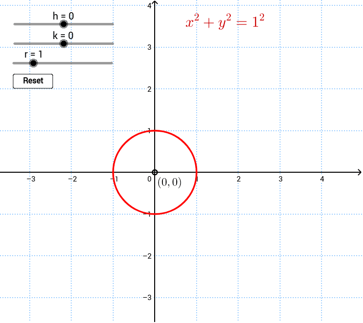 Transformations of the circle graph (x-h)^2 + (y-k)^2 = r^2