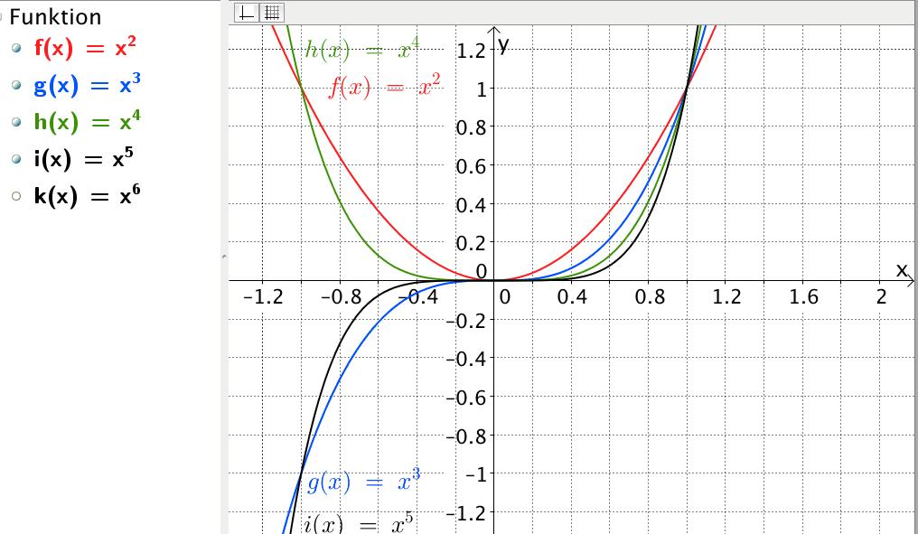 Im Koordinatensystem siehst Du die Graphen von sechs Potzenzfunktionen.