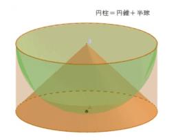 球と円錐の体積