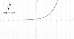 Basic Exponential Function having equation f(x) = a(b)^x