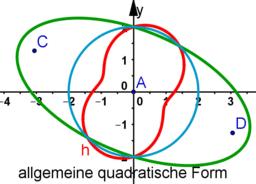 Inversion der quadratischen Form