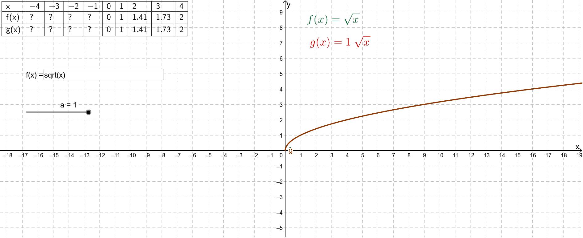 Wijzig met de schuifknop de waarde voor a, je hebt de keuze tussen 1 en -1. In het invulvak kun je een andere elementaire functie invoeren. Press Enter to start activity