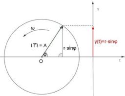 Harmonikus rezgőmozgás és körmozgás kapcsolata (Extra)