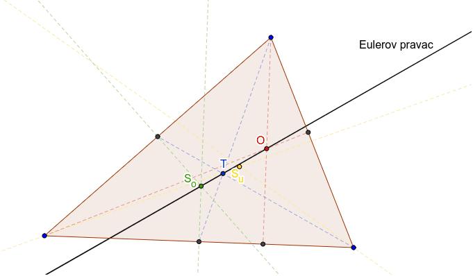 Karakteristicne tocke trokuta Pritisnite Enter kako bi započeli aktivnost