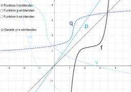 Umkehrfunktion graphisch