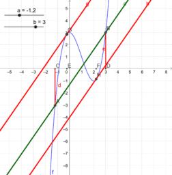 평균값정리를 만족하는 C값 구하기