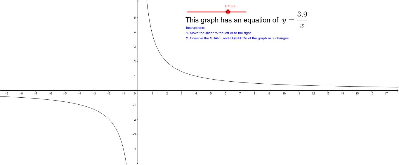 Power Function Graph Yax Geogebra