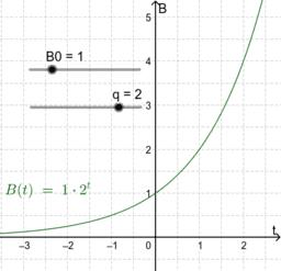 Untersuche die Exponentialfunktion