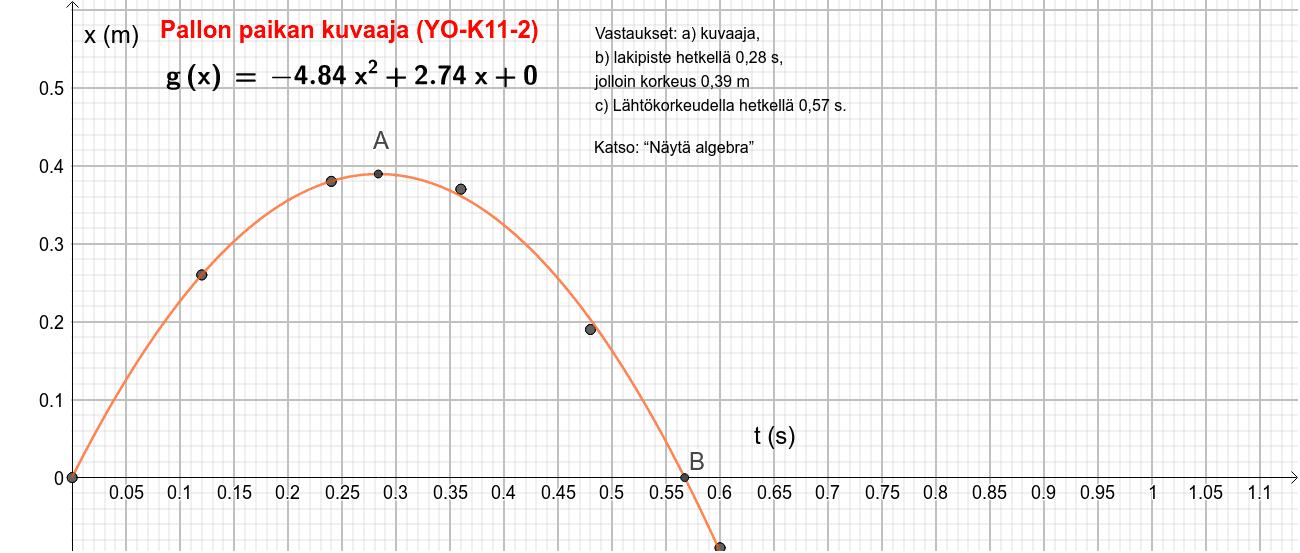 Pallon paikan kuvaaja (FY-YO-K2011-2)