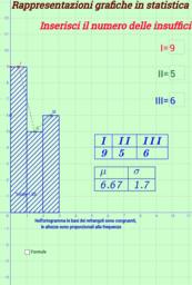 Rappresentazioni grafiche in statistica