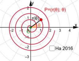 Archimedische Spirale, polar-kartesisch