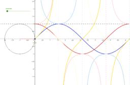 Reciprocal Trig Graphs Unit Circle Trace