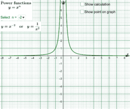 Power Functions y = x^n